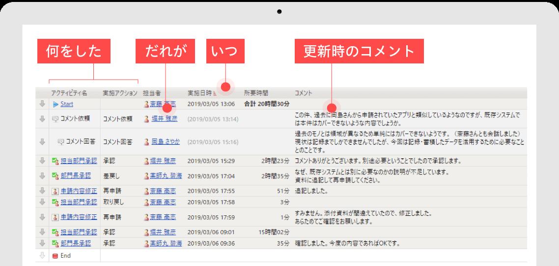 SmartDBの管理画面(PC)